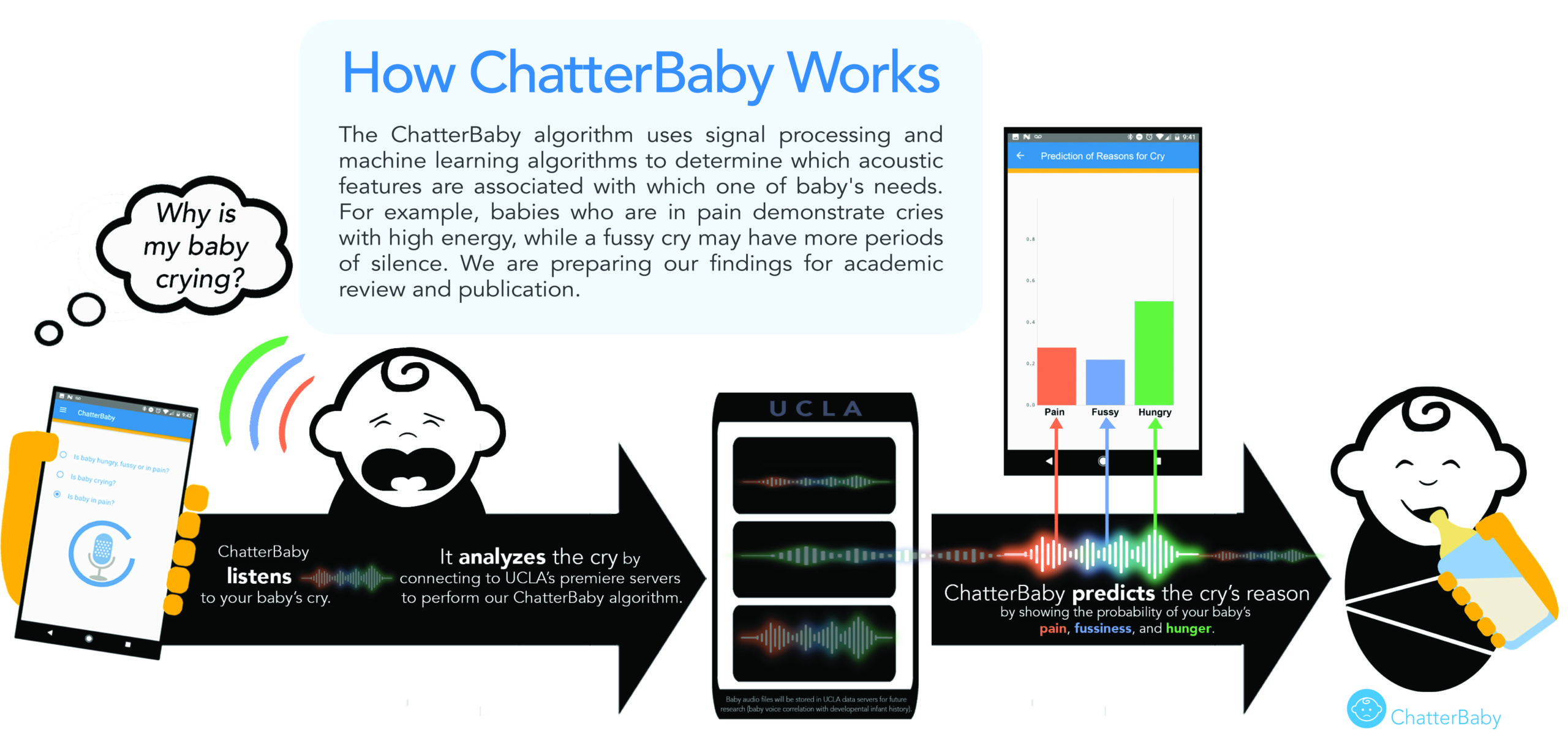 ChatterBaby